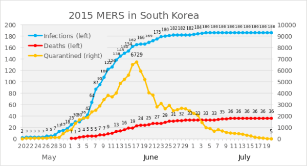 revisiting-south-korea-mers-outbreak